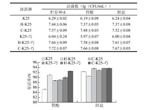 植物乳杆菌K25活菌数的影响|北纳生物
