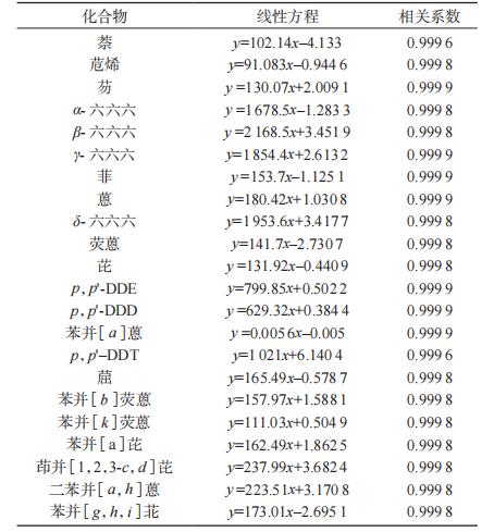 线性方程及相关系数|北纳生物