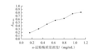 猪胰α-淀粉酶|北纳生物