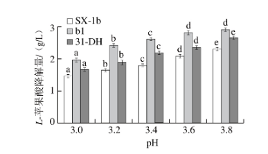 pH值对L-苹果酸降解速率的影响 北纳生物