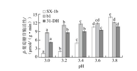 pH值对β-葡萄糖苷酶活性的影响 北纳生物