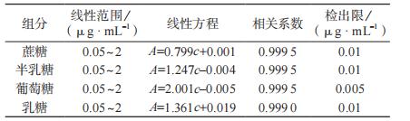 线性范围、线性方程、相关系数及检出限|北纳生物