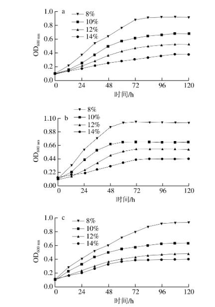 不同乙醇体积分数下的生长曲线 北纳生物