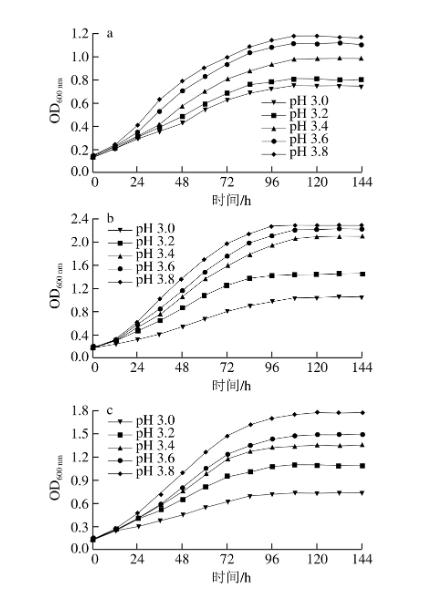 同pH值条件下的生长曲线 北纳生物