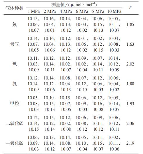 放压试验均匀性检验结果|北纳生物