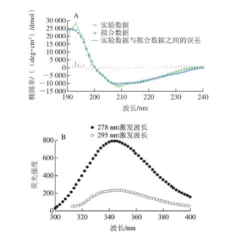 室温荧光发射|北纳生物