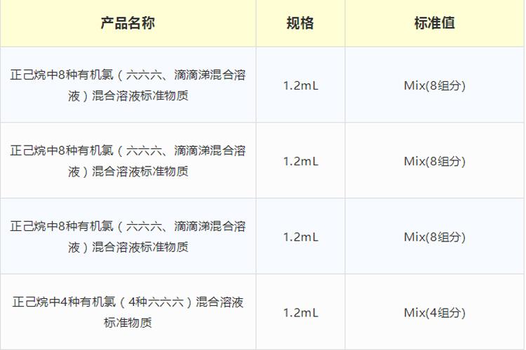 助力农残检测,农残标准物质全新上线-www.biaowu.com北纳生物