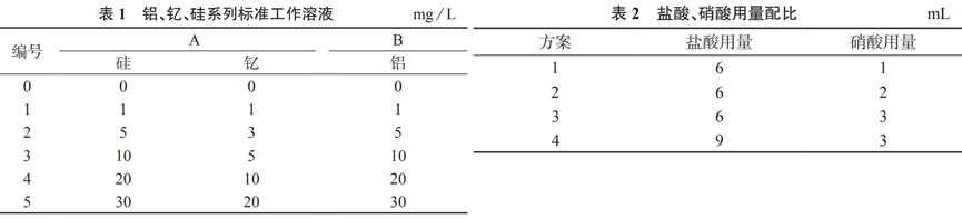 表1、表2丨北纳生物
