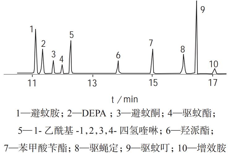 气相色谱 – 串联质谱法同时测定驱蚊护肤品中10种昆虫驱避剂-www.biaowu.com北纳生物