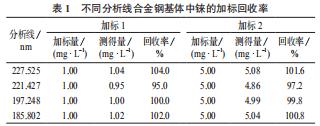 不同分析线合金钢基体中铼的加标回收率