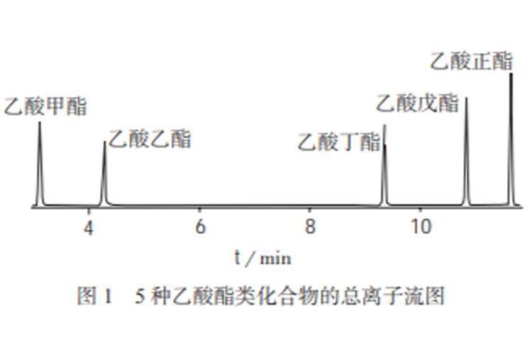顶空气相色谱–质谱法测定土壤中5种乙酸酯类化合物-www.trendslot.com北纳生物